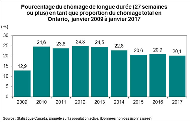 statistiques sur le march du travail de l 39 ontario pour janvier 2017. Black Bedroom Furniture Sets. Home Design Ideas